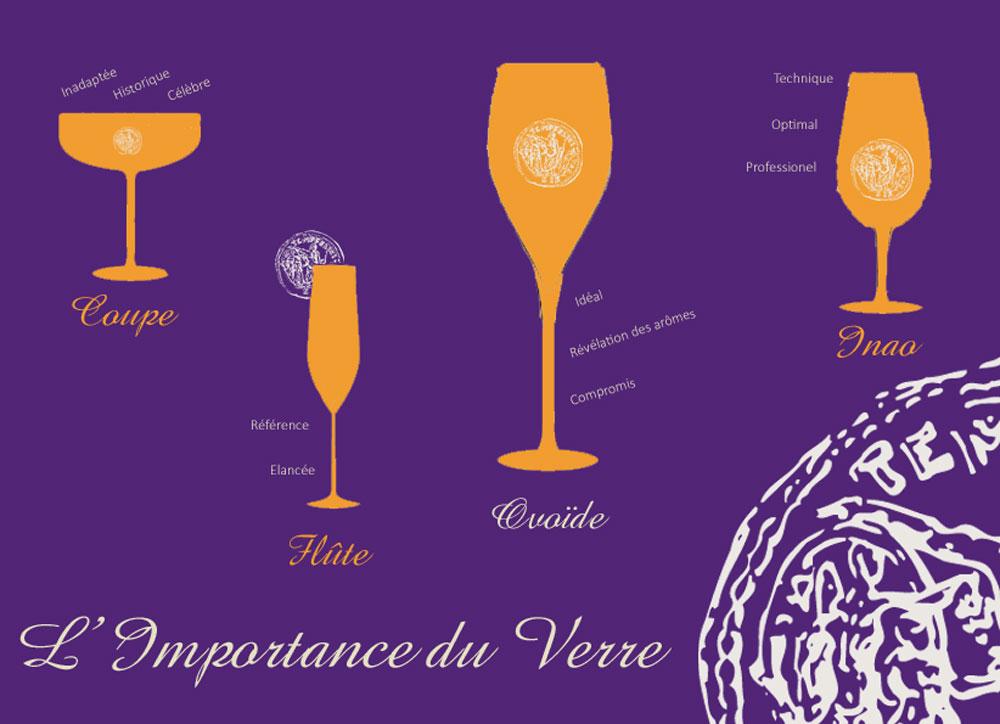 L'importance du verre